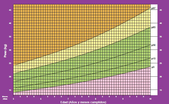 peso para talla niños oms