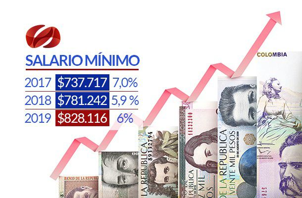 Resultado de imagen para colombia precios y salarios