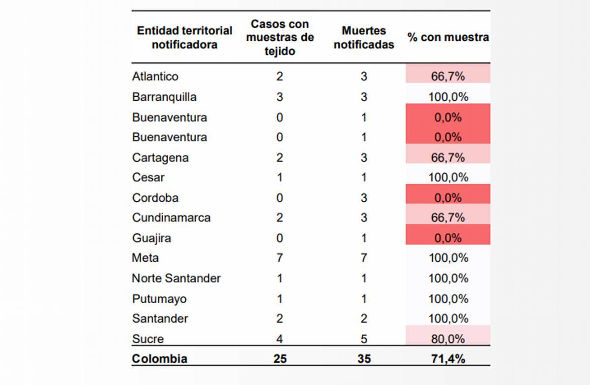 dengue_en_colombia_2019