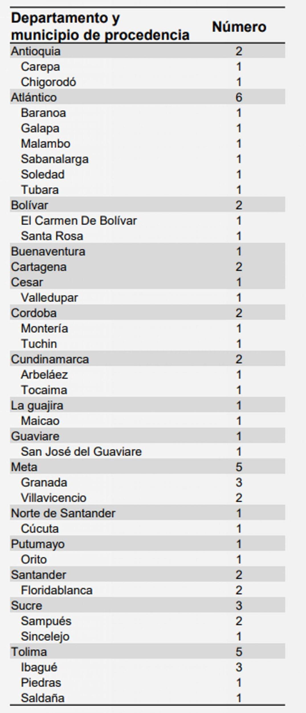 muertes_probables_por_dengue_colombia_2019