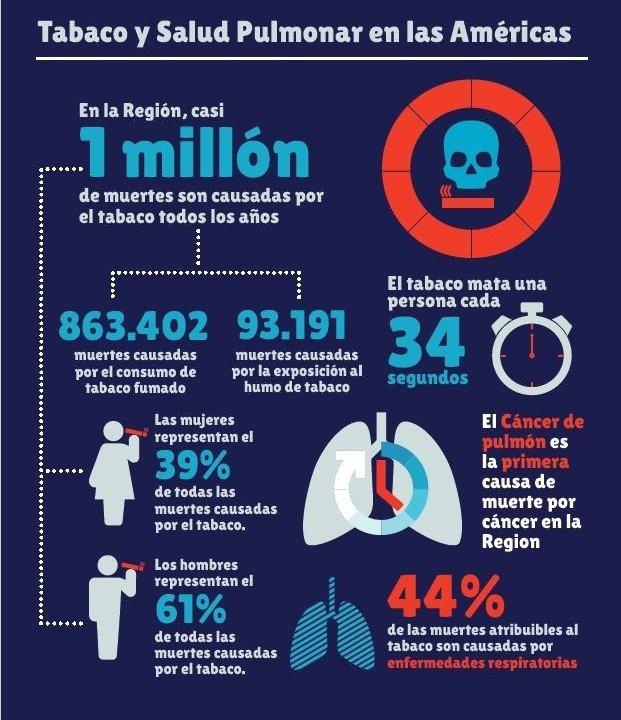 tabaco y afectacion pulmonar