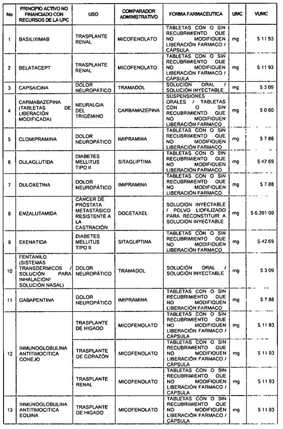 Listado de comparadores administrativos de medicamentos no financiados con recursos de la UPC.
