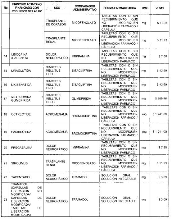 Listado de comparadores administrativos de medicamentos no financiados con recursos de la UPC1