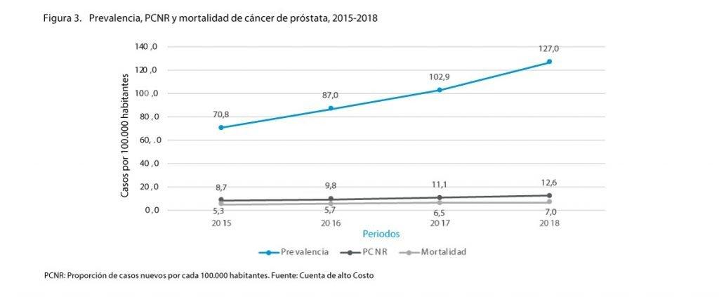 Prevalencia Mortalidad Cáncer Próstata