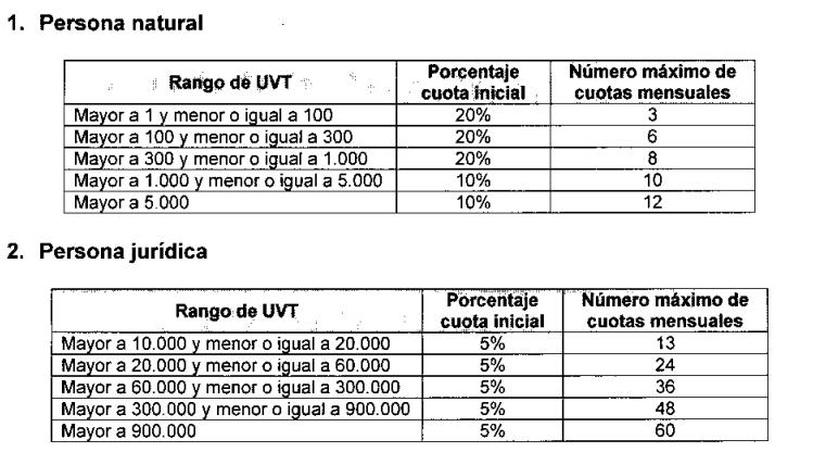 Parámetros del acuerdo de pago