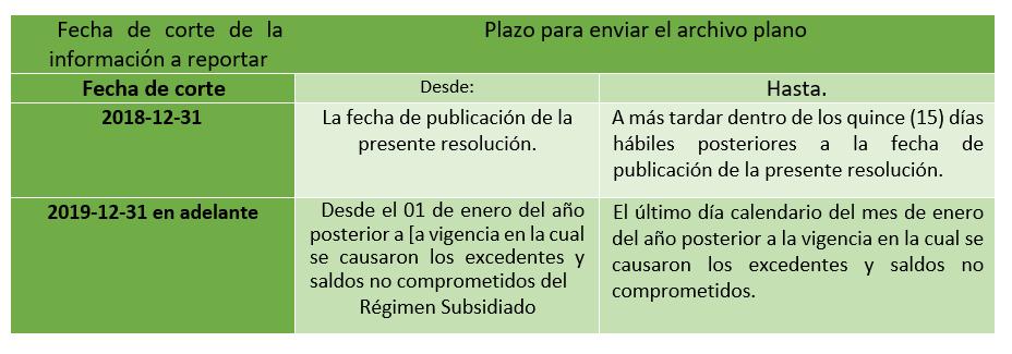 Reporte de la información