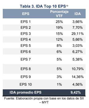 IDA EPS