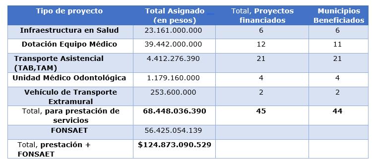 Resumen de inversiones por 124 mil millones asignados por medio de las resoluciones 3372 3373 3374 3370 del 16 de diciembre de 2019