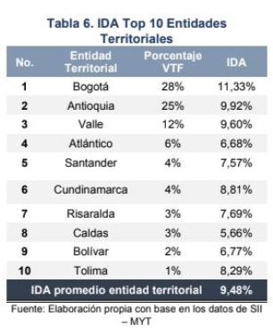 Tabla completa IDA entes territoriales