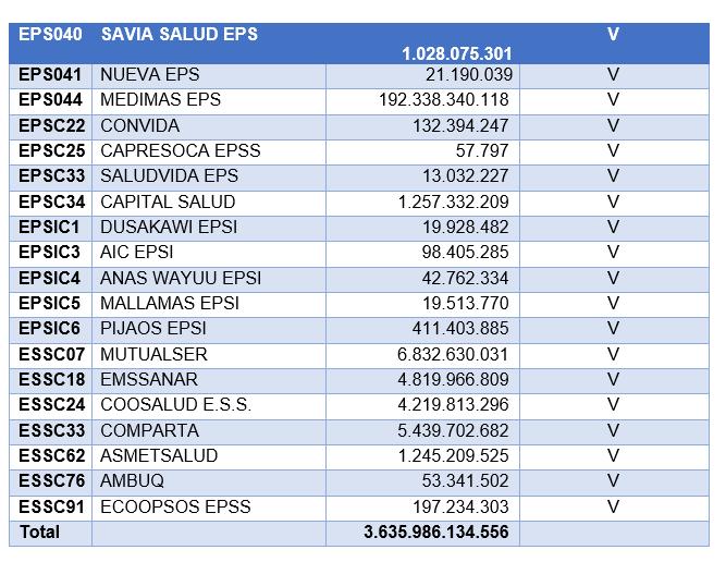 tabla 2.2