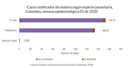casos malaria semana uno 2020