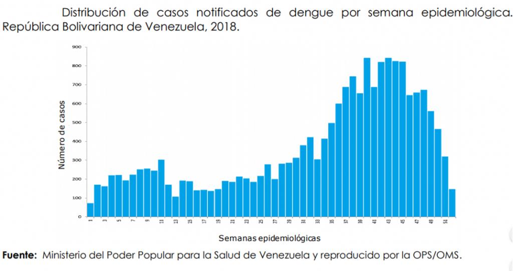 casos por habitantes venezuela
