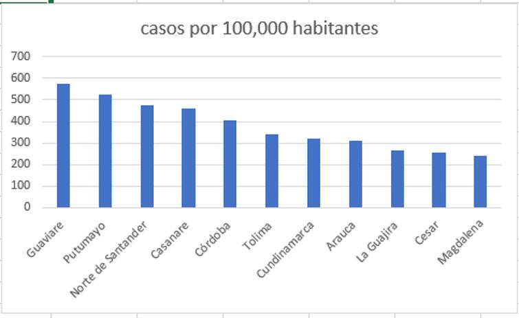 casos por habitantes