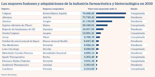 compras y fusiones farmaceuticas