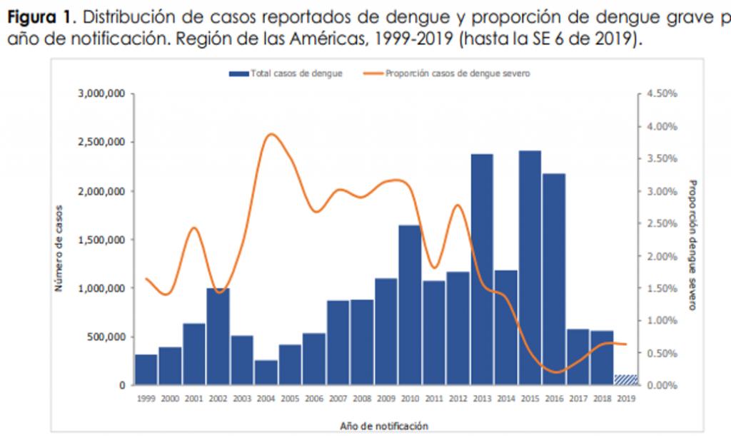 distribucion casos reportados dengue 1999 2019