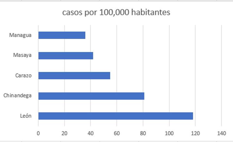 nicaragua por departamentos