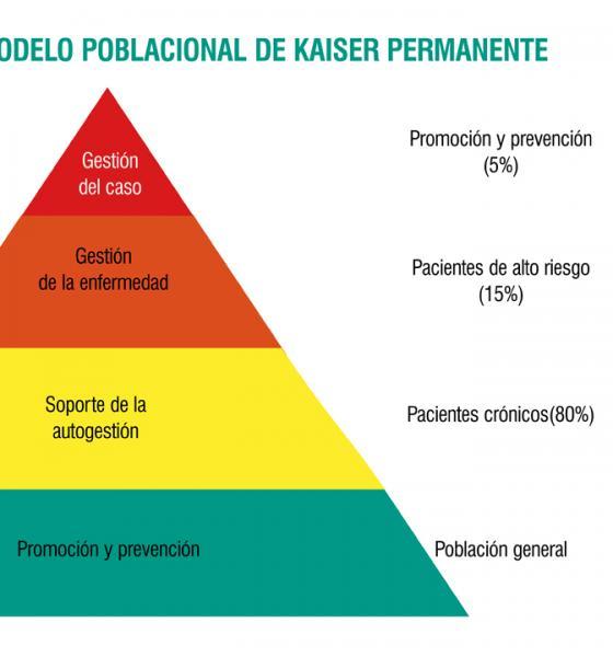 piramide de la salud