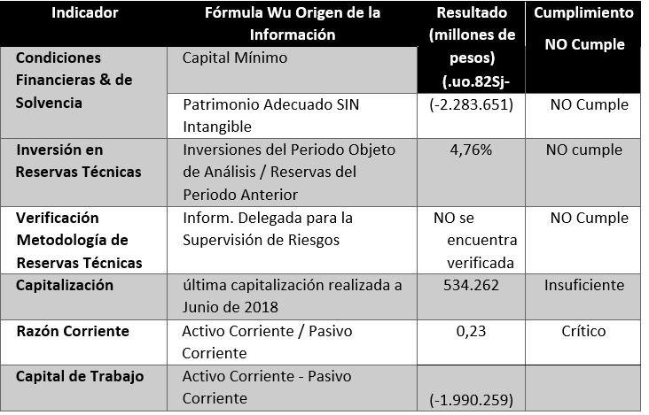 Indicadores Financieros Medimás Agosto 2019