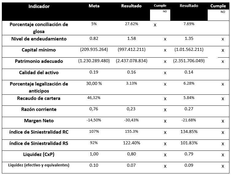 Indicadores Medimás — Agosto 2019
