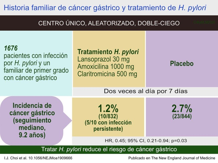 La importancia de erradicar H. pylori si historia familiar de cáncer gástrico