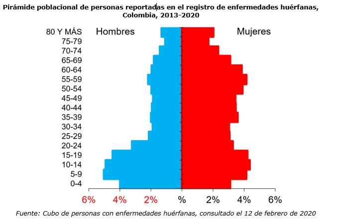 Pirámide poblacional de personas reportadas en el