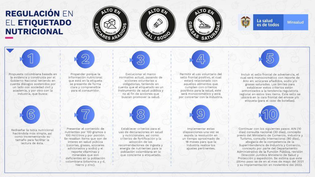 regulación etiquetado nutricional