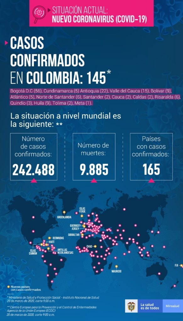 Aumentan casos de Covid-19 en Colombia