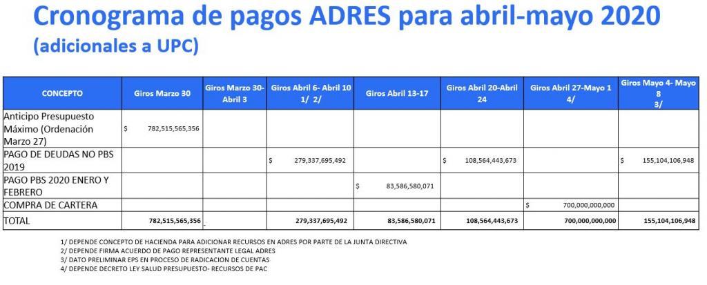 cronograma de pagos EPS