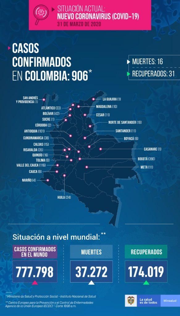 Casos registrados del covid 19 em Colombia