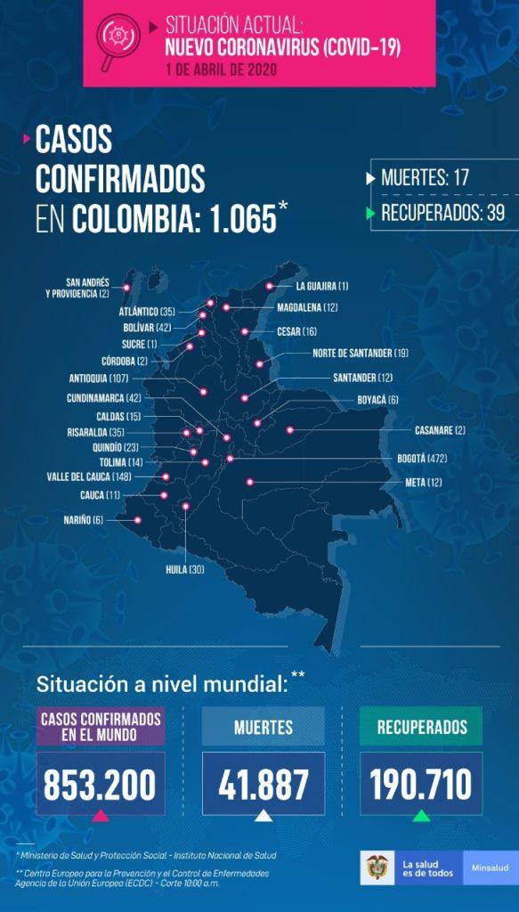 Nuevos casos en Colombia coronavirus Covid 19