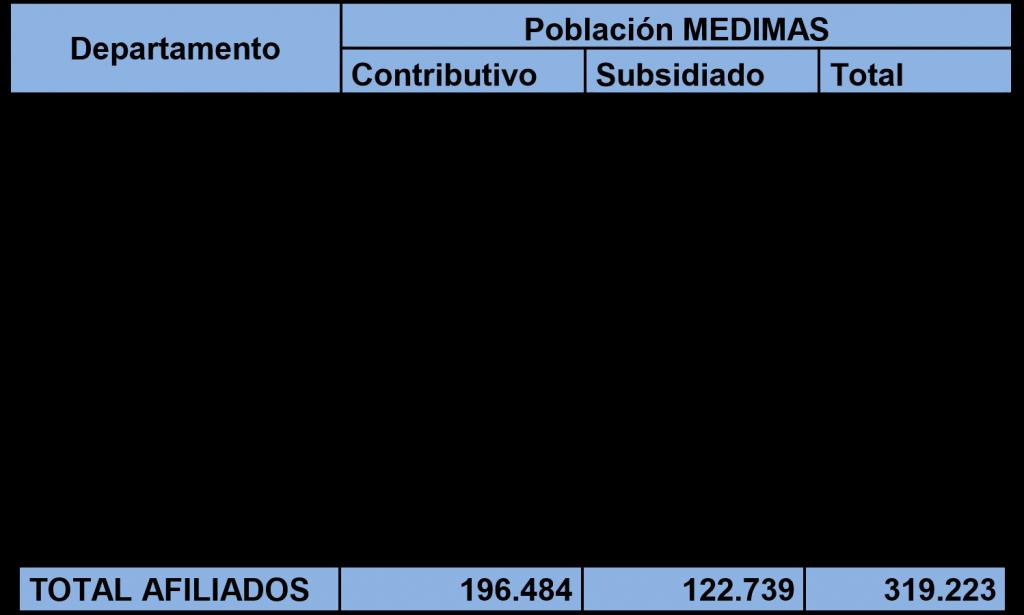 distribucion de afiliados medimás