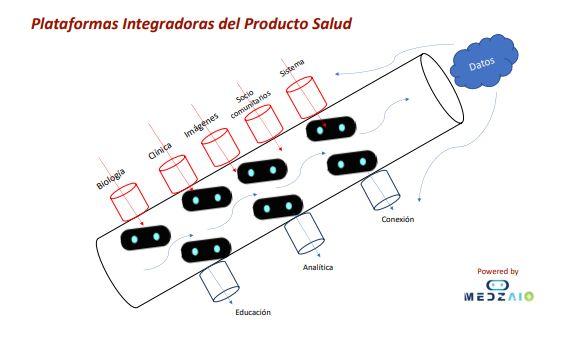plataformas integradoras