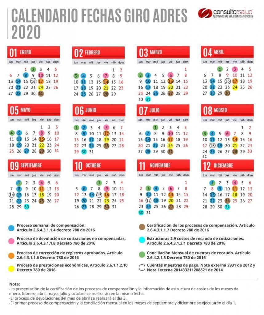 Fechas giro ADRES 2020