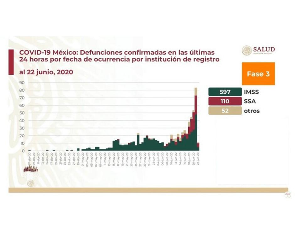 Personal de Salud mexicano con preocupante tasa de mortandad