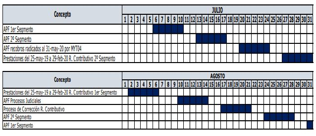 primera parte cronograma no UPC