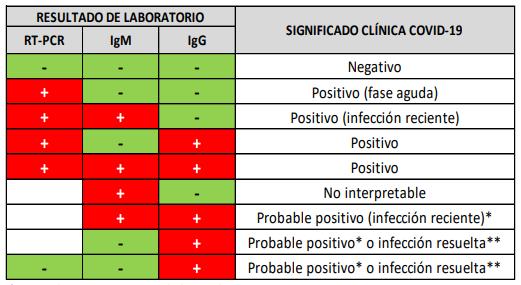 Interpretación de los posibles resultados por laboratorio en la detección de ARN