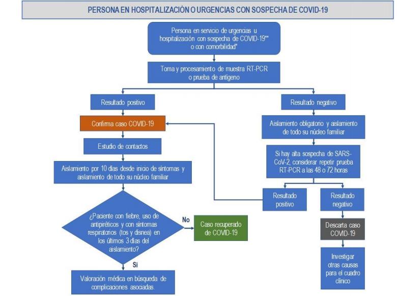 Proceso diagnóstico en personas atendidas en servicios de urgencias y hospitalización