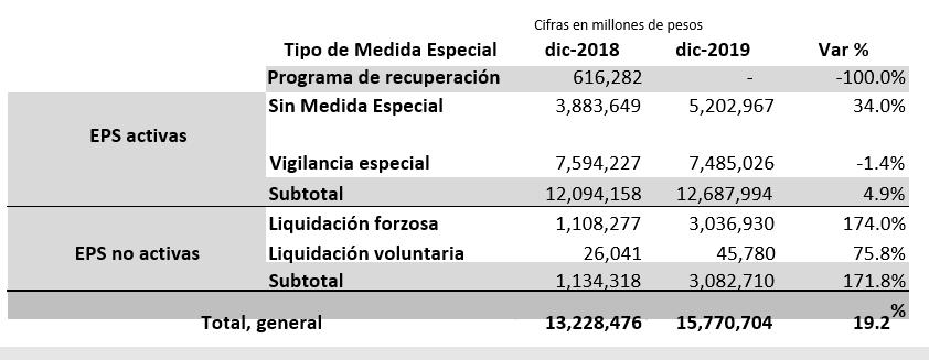 Comparacion anual de las cuentas por pagar de EPS a IPS