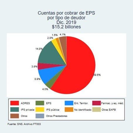 Cuentas por cobrar de EPS por tipo de deudor