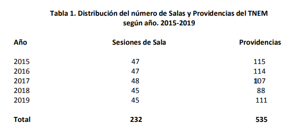 Distribución del número de Salas y Providencias del TNEM