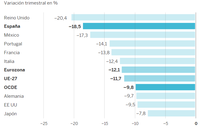 PIB en el segundo trimestre de 2020