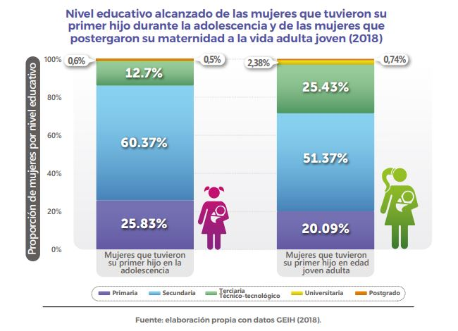 Educacion maternidad joven