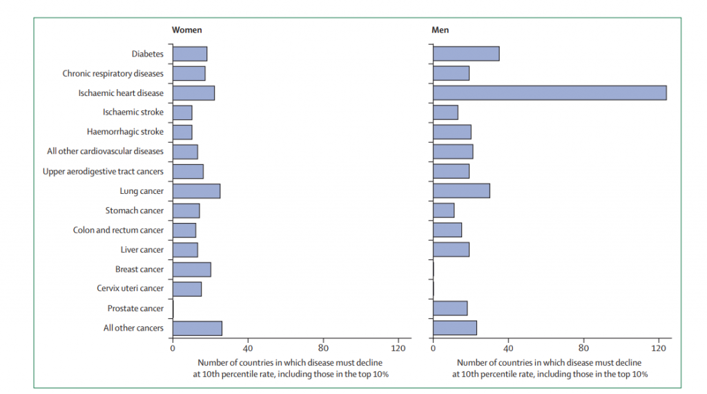 Cambian las tasas de muertes prematuras - The Lancet