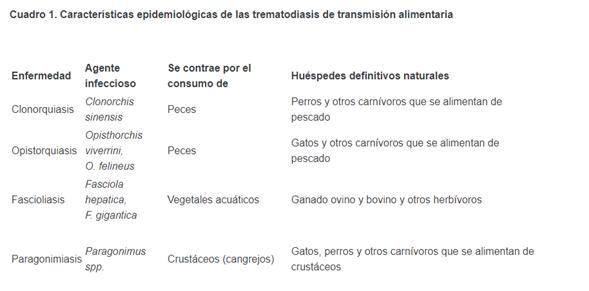 trematodiasis