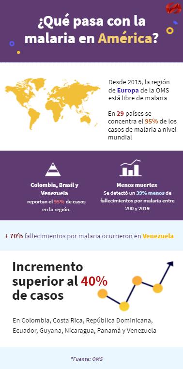 MALARIA AMERICA 1