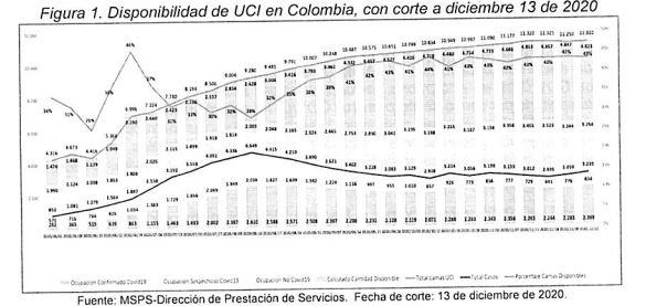 Disponibilidad de UCI