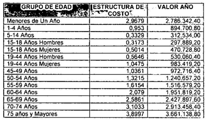 Estructura upc regimen contributivo 2021