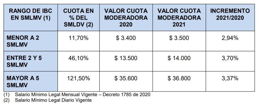 cuotas moderadoras 2021