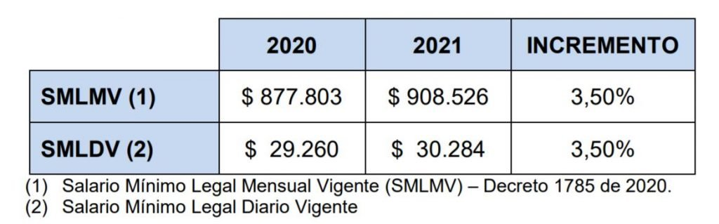 referente del salario minimo 2021