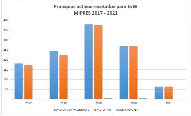 principio activo EvW